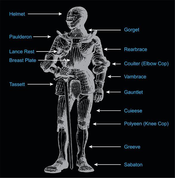 A diagram of armour showing the unique parts of a maximilian suit