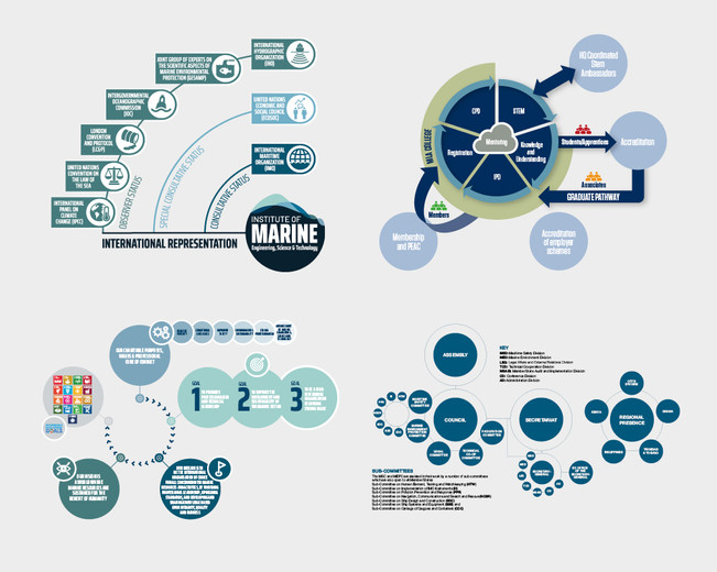 Infographic flow charts