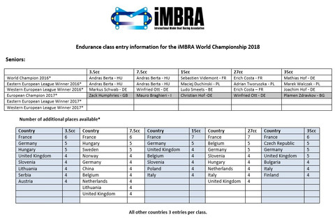 iMBRA World Championship Wildcards