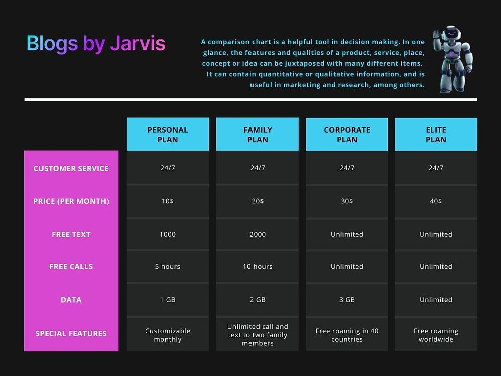 Custom Templates for social media posts from Canva - Blogs by Jarvis