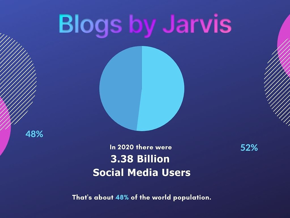 Social media graphics in your brand colours from Canva - Blogs by Jarvis
