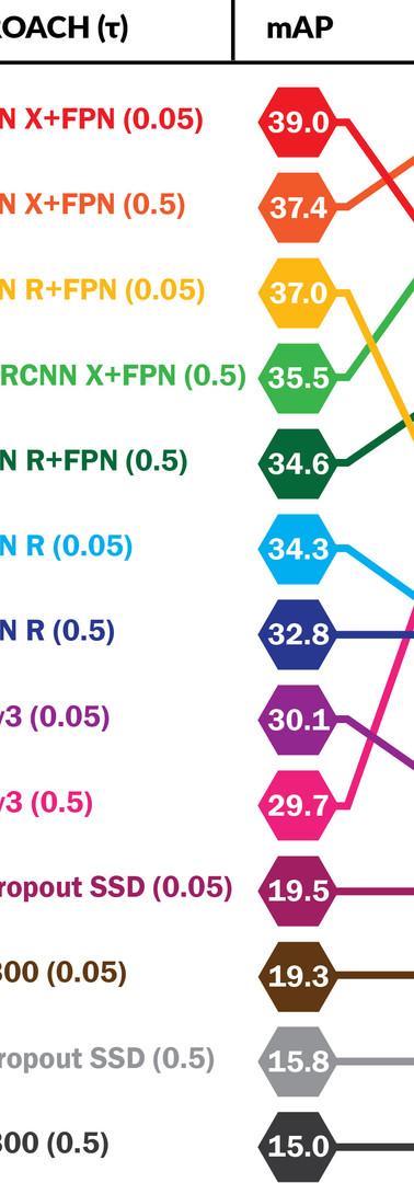 WACV 2020 | Slide Graph Graphic