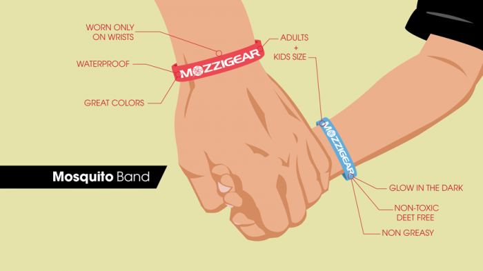 Mozzigear Child Bands | Diagram