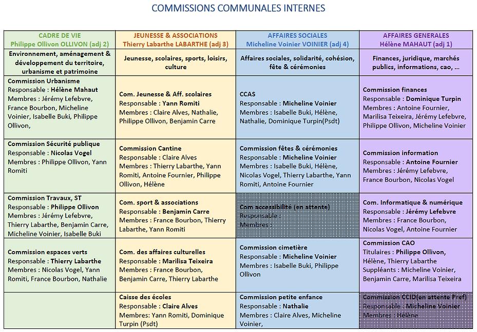 Commissions communales avec nom.PNG