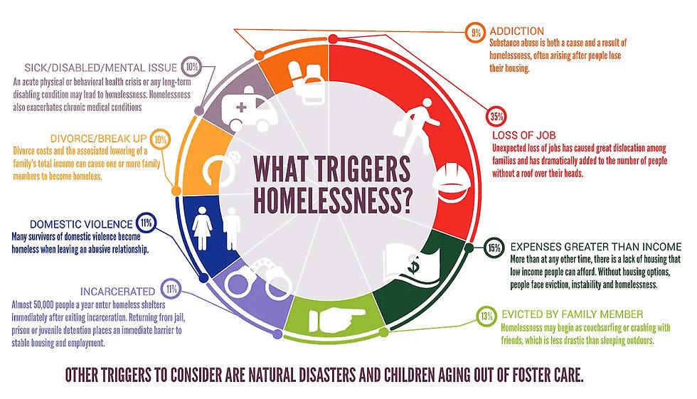 triggers for homelessness.jpg