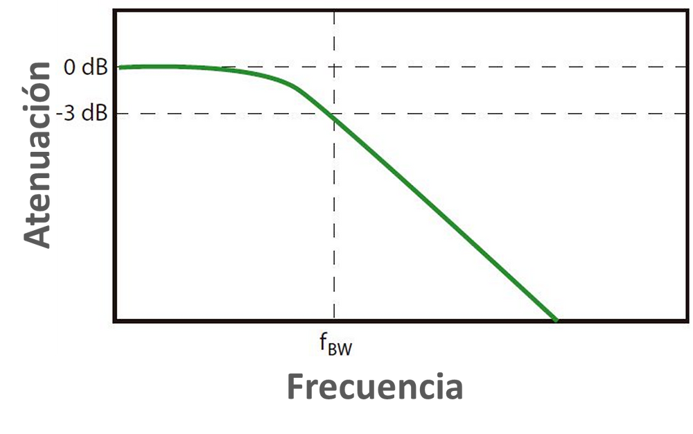 Respuesta en frecuencia de un osciloscopio
