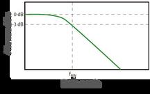 ¿Cómo seleccionar el ancho de banda (bandwidth) correcto de un osciloscopio?
