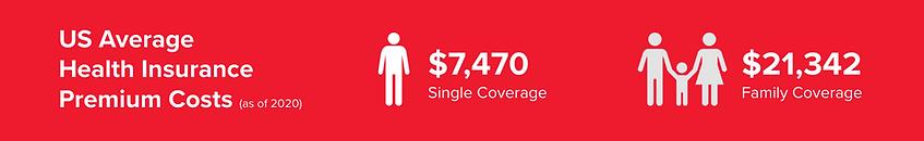 US Avg Health Insurance Premium Costs.pn