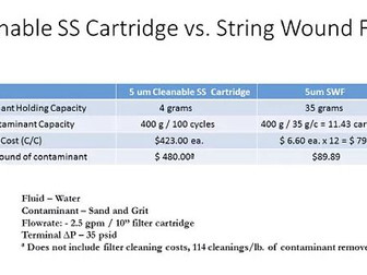 CASE STUDY #1065: Cleanable SS Cartridge vs. String Wound Filter