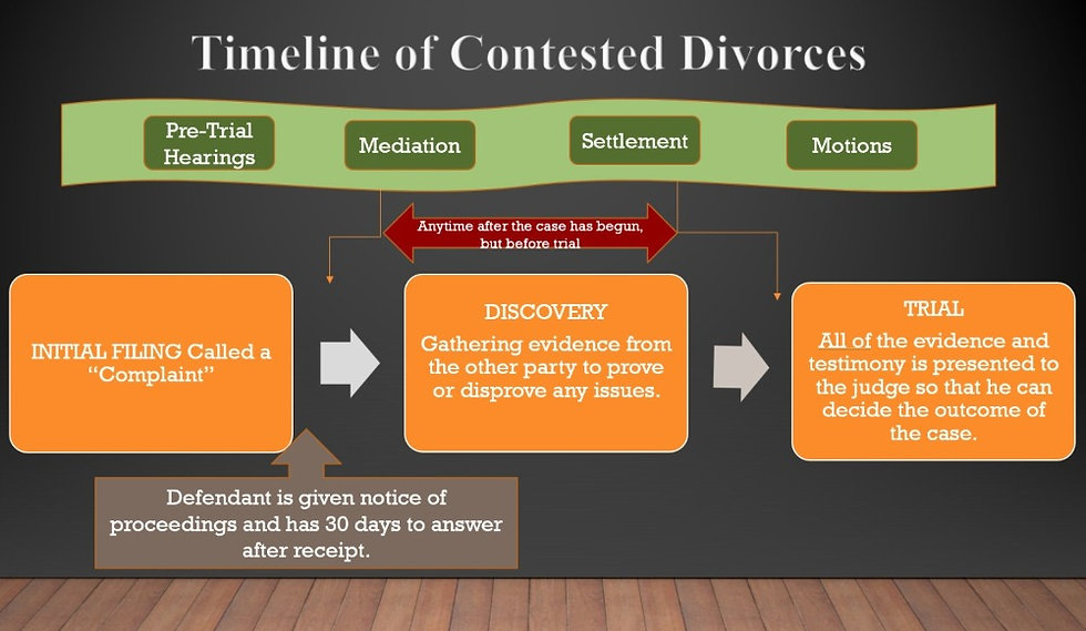 CONTESTED%2520DIVORCE%2520GRAPHIC_edited