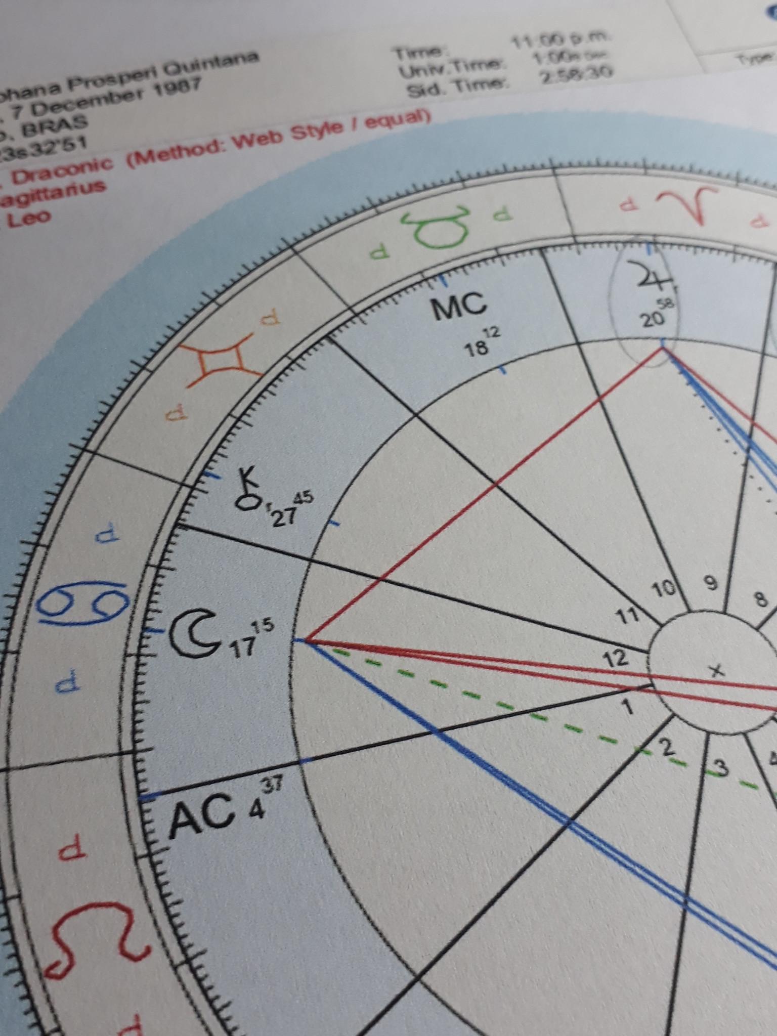 Mapa Astral: sua personalidade