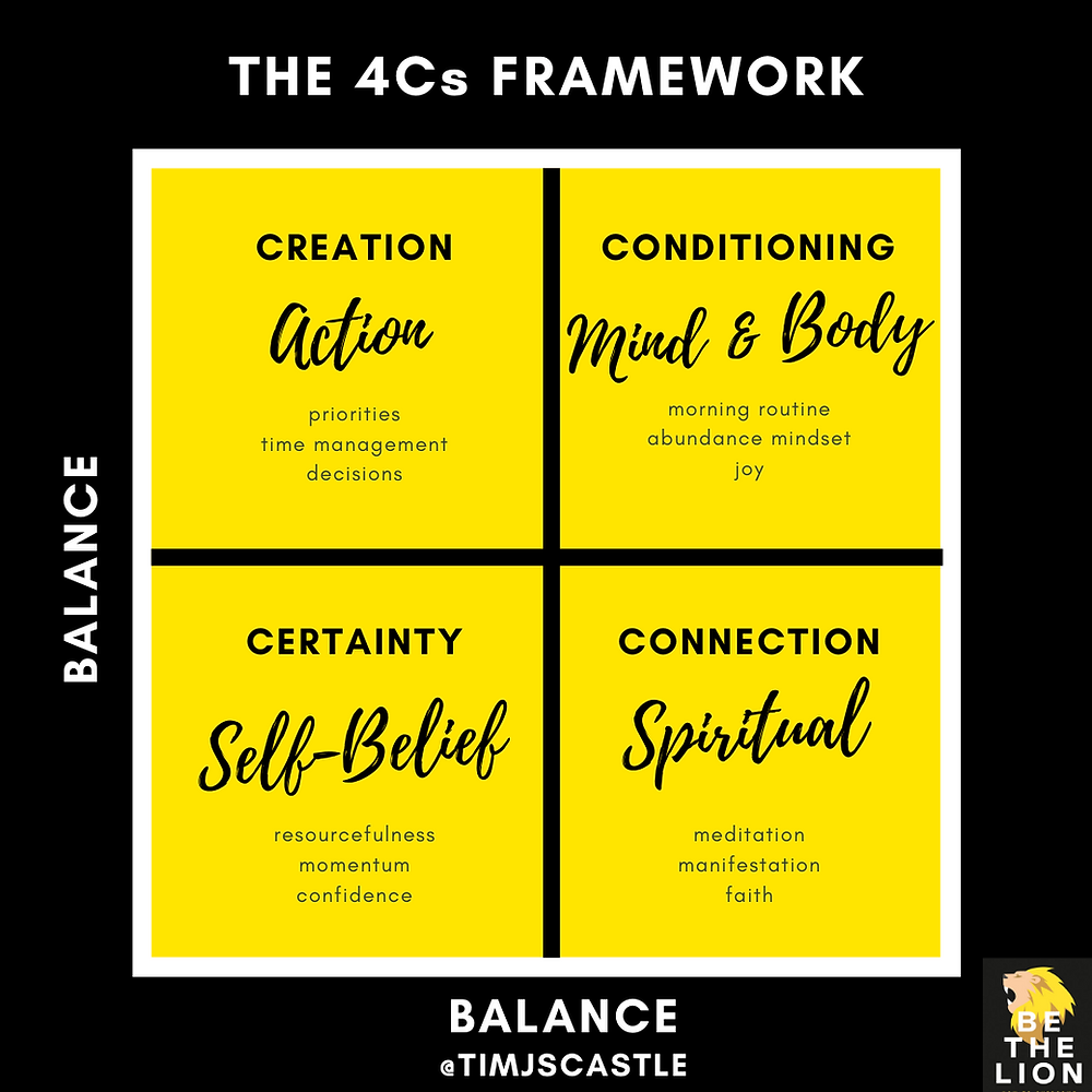 4Cs Framework - BE THE LION
