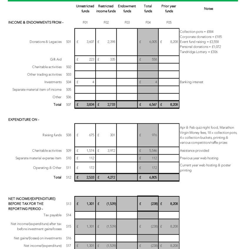 19-03-31 St Silvan's AGM Treasury Report