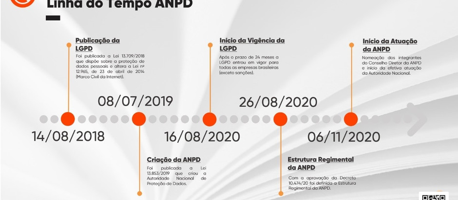 ATUAÇÕES DA AUTORIDADE NACIONAL DE PROTEÇÃO DE DADOS ATÉ O MOMENTO