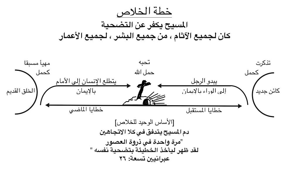 Arabic Plan of salvation bmp.bmp