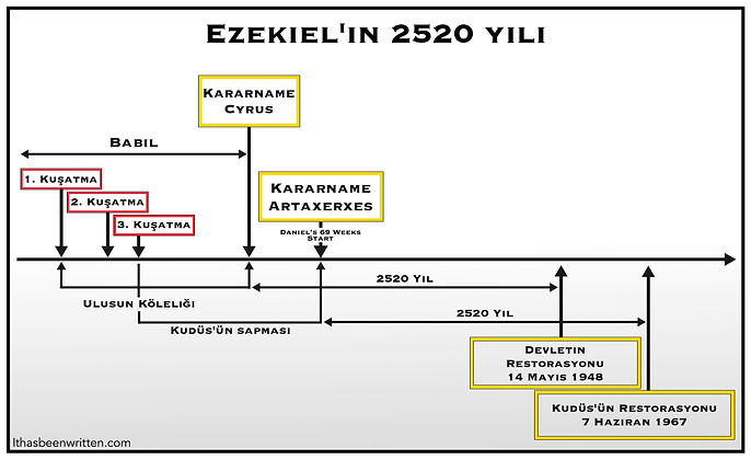 Turkish Ezekiel's 2520 years bmp.bmp