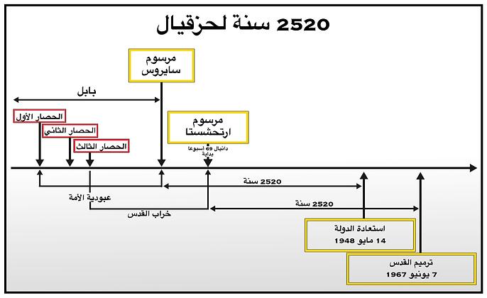 Ezekiel's 2520 years Paint Arabic bmp.bm