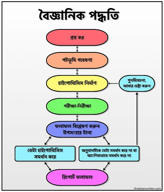Bengali Scientific Method bmp.bmp