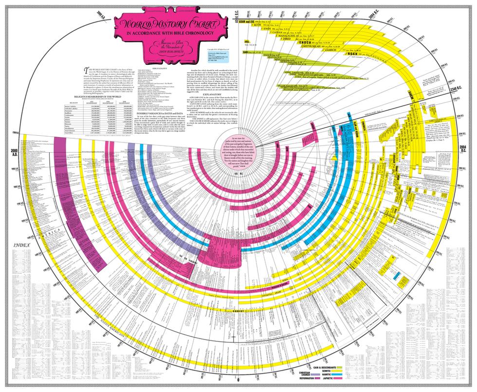 Amazing Bible Timeline 2800.bmp