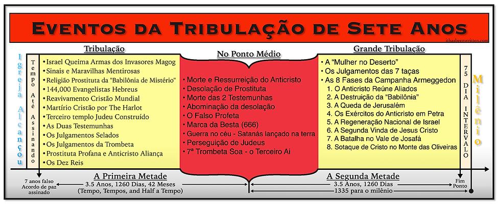 Portu Events of The 7 Year Tribulation.b