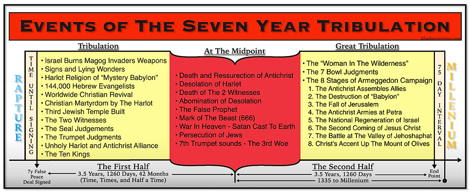 Events of The 7 Year Tribulation.bmp