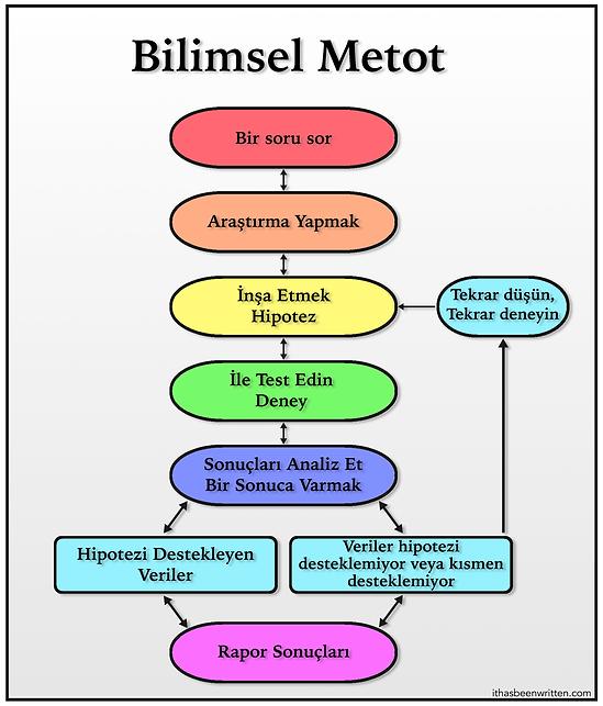 Turkish Scientific Method bmp.bmp