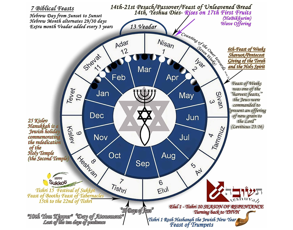 Jewish feasts with moon phase bmp.bmp