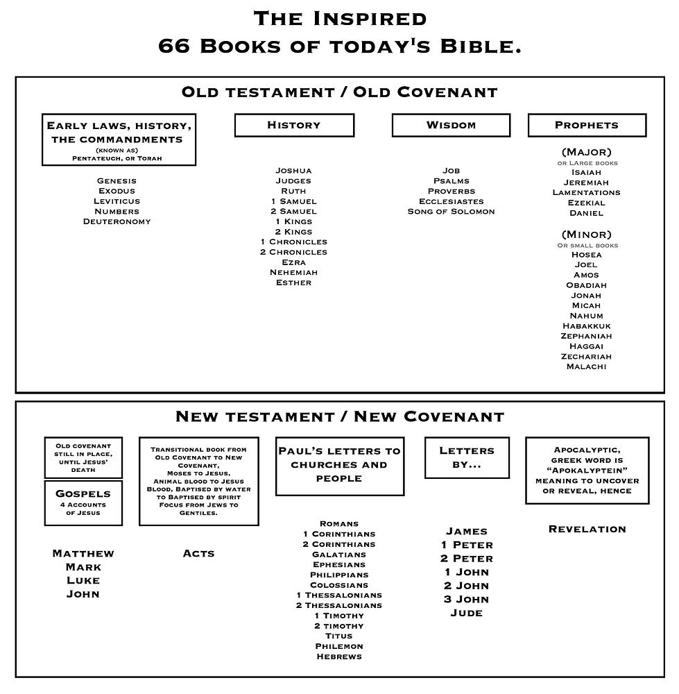 bible chart bmp.bmp
