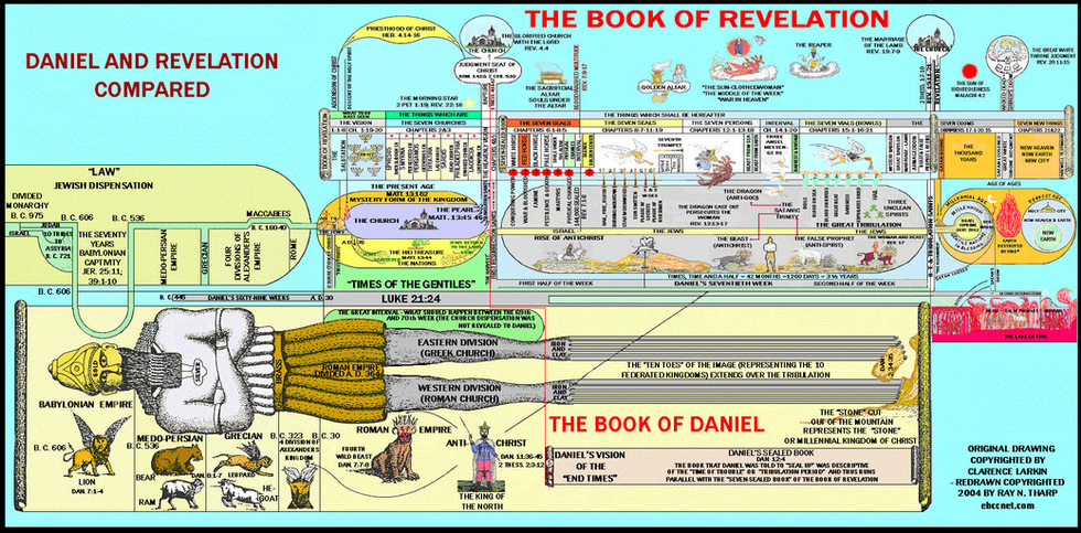 daniel and revelation compared.png