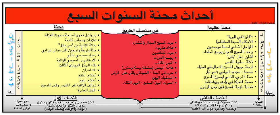 Arabic Events of The 7 Year Tribulation