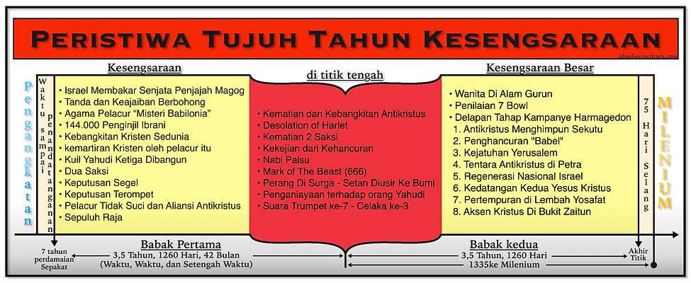 Indo Events of The 7 Year Tribulation bm