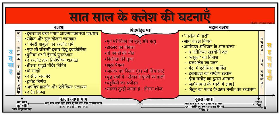 Hindi Events of The 7 Year Tribulation b