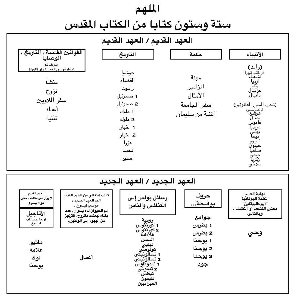 Arabic bible chart bmp.bmp