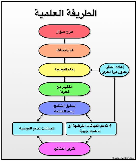 Arabic Scientific Method bmp.bmp