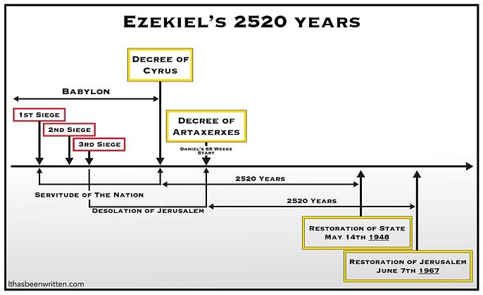 Ezekiel's 2520 years bmp.bmp