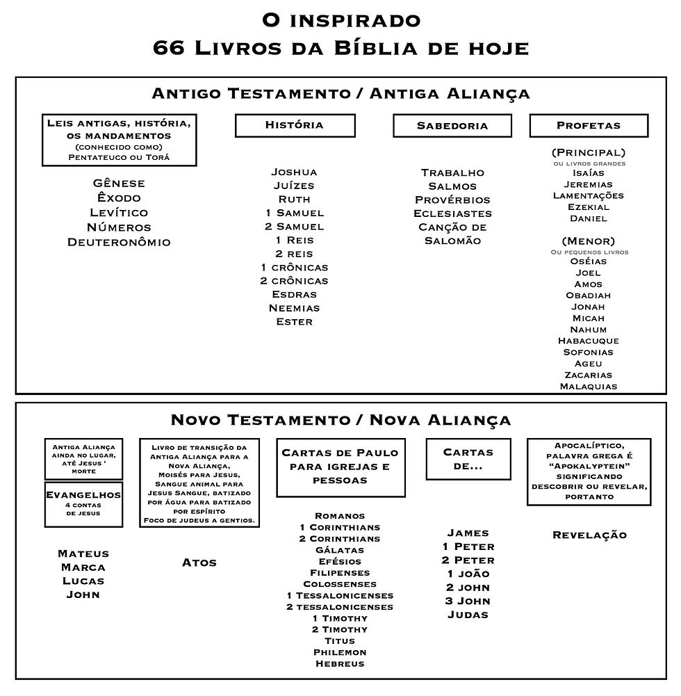Portu bible chart bmp.bmp