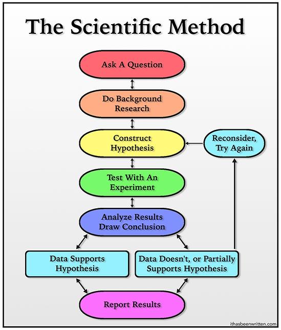 Scientific Method bmp.bmp