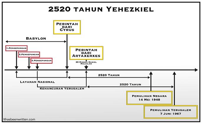 Indo Ezekiel's 2520 years bmp.bmp