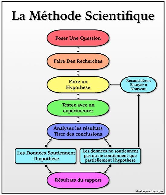 French Scientific Method bmp.bmp