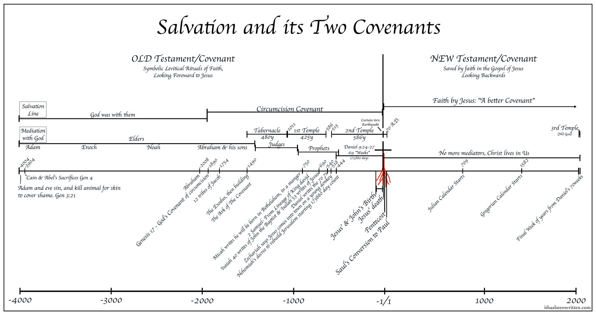 Salvation timeline bmp.bmp