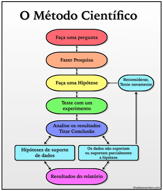 Portugeuse Scientific Method bmp.bmp