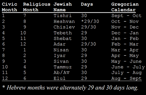 The-Hebrew-Calendar-Civic-and-Rellgious-