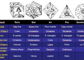 Géométrie Sacrée ... Les Solides de Platon