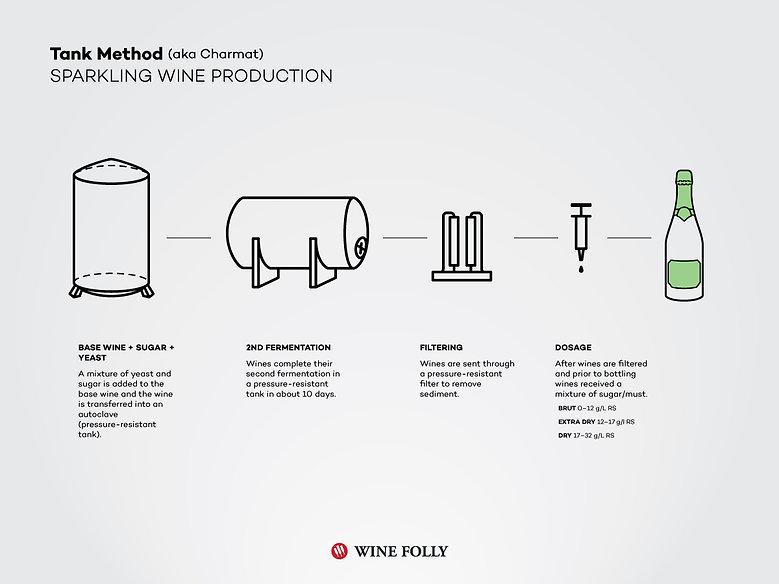 tank-charmat-sparkling-wine-cuvee-close-