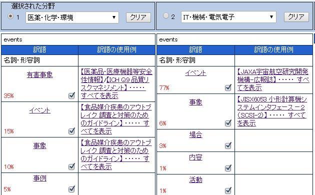 究極の辞書-辞書-産業翻訳-翻訳-専門分野-専門-分野-T4OO