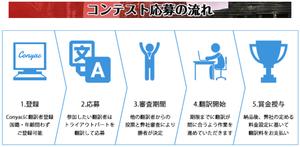 beast-breakers-tokyo-otaku-games-conyac-翻訳-ローカライズ-コンテスト-応募-流れ