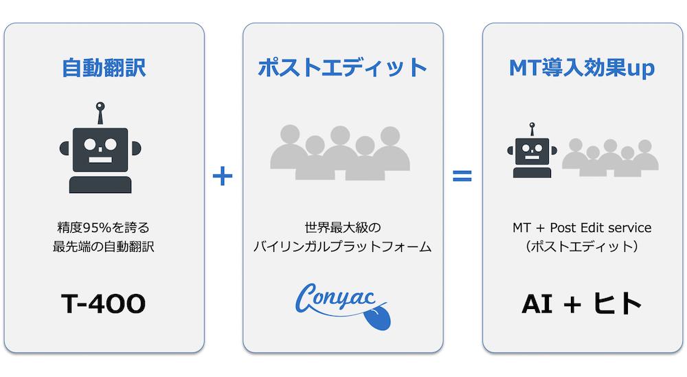自動翻訳-機械翻訳-翻訳-MT-NMT-ポストエディット-PE-MTPE-フルポストエディット-Conyac-t4OO-t400