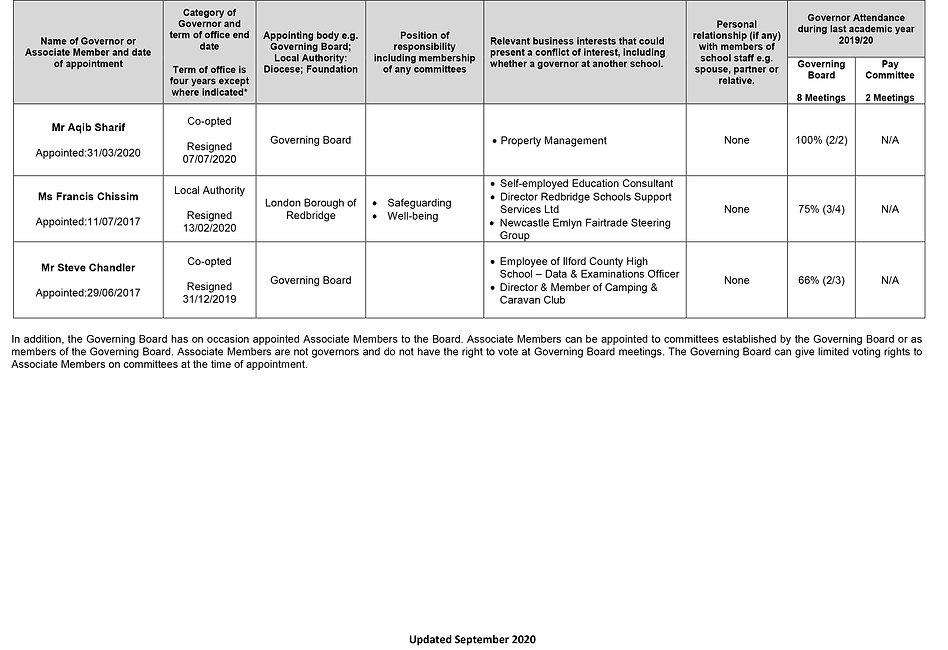 ICHS Governor Details September 2020 (00