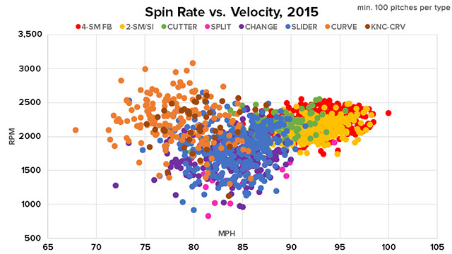 Click the Image to go to MLB's Statcast Article and Chart.