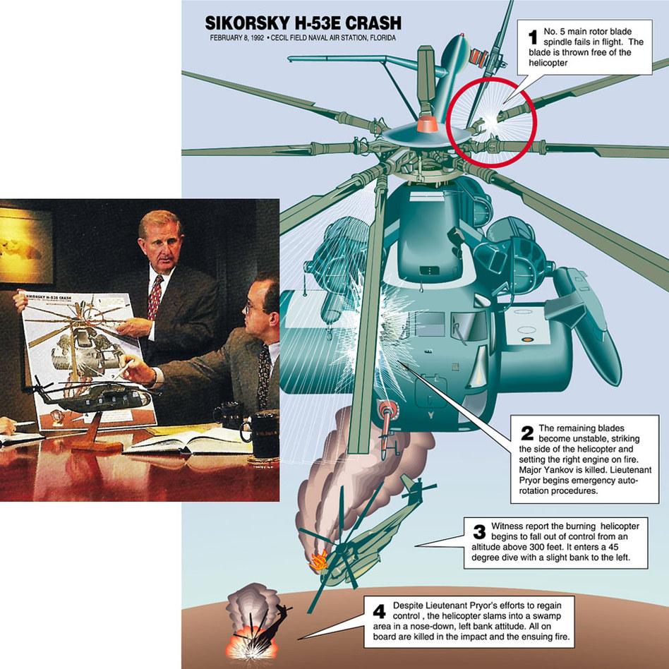 Case against Sikorsky
